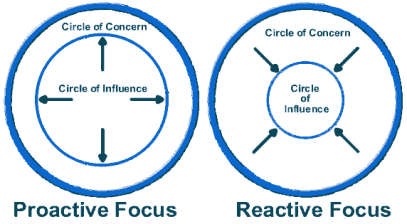 circle-of-influence