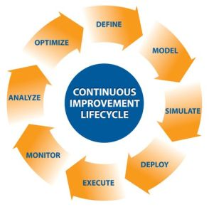 continuous-improvement 2