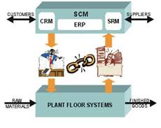 SCM shop floor link