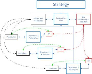Strategy&Policy&Procedures