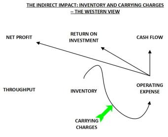 INDIRECT IMPACT INVENTORY AND CARRYING CHARGES