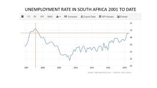 Unemployment rate QTR3 2019