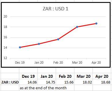 Decline of the ZAR 2020 Q1