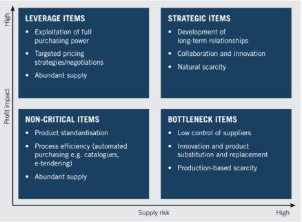 Risk and impact on profit P Kraljic HBR