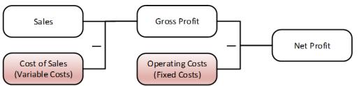 Net Profit calculation